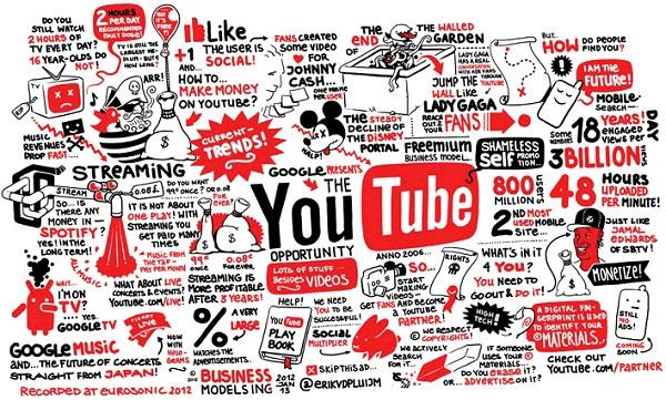 Marketing trên Youtube một cách hiệu quả