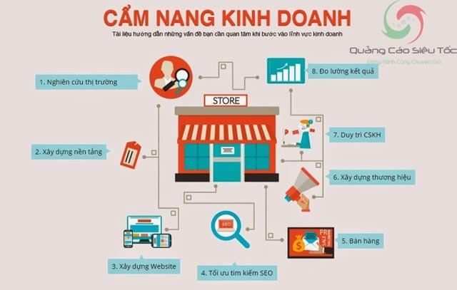 Mô hình kinh doanh online hiệu quả