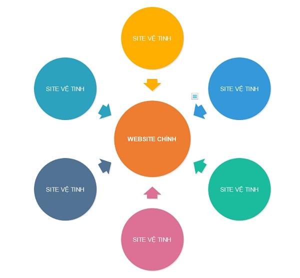 Cách Xây Dựng Mô Hình Link Từ Web 2.0 Và Mô Hình Link Tổng Thể