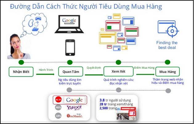 quy trinh quang cao google display network