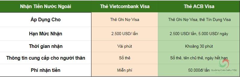 Nhận tiền từ nước ngoài bằng thẻ Visa tại một số ngân hàng lớn