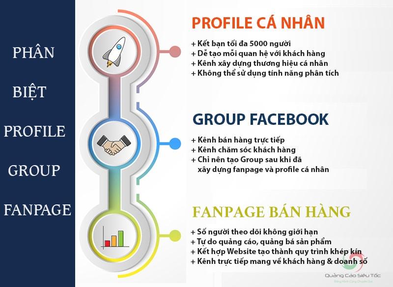 Phân biệt sự khác nhau giữa profile, fanpage và group facebook