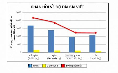 phuong-phap-tang-luong-tuong-tac-cho-cac-bai-viet-facebook