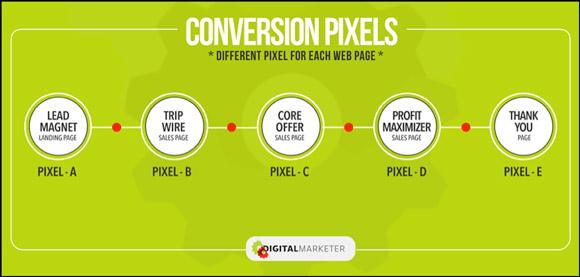 pixel facebook trong quảng cáo facebook