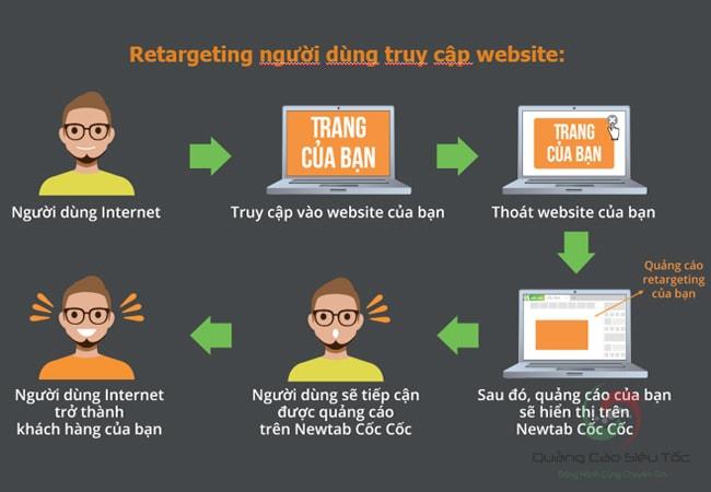 Quy trình remarketing cơ bản trên quảng cáo Cốc Cốc