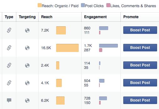 facebook insight cho quang cao facebook mien phi