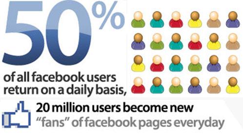 Thống kê dữ liệu người dùng trên Facebook