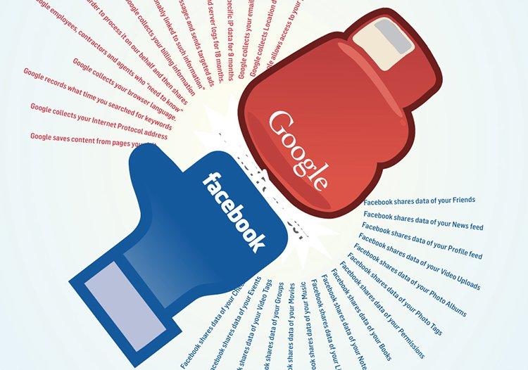 Nên chọn quảng cáo Google Adwords hay facebook