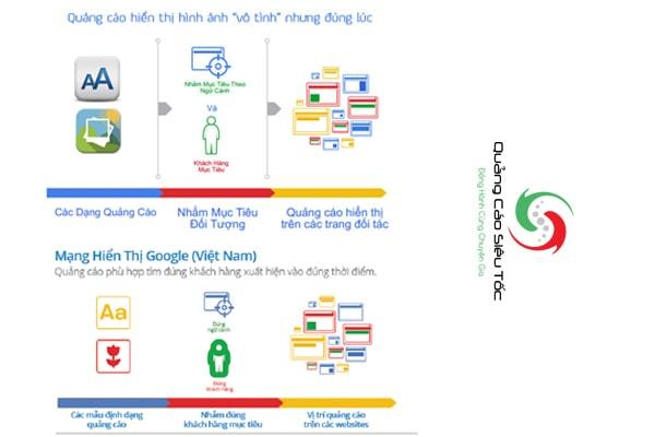 Hiệu quả Quảng cáo Google Display Network | Quảng Cáo Siêu Tốc.Com