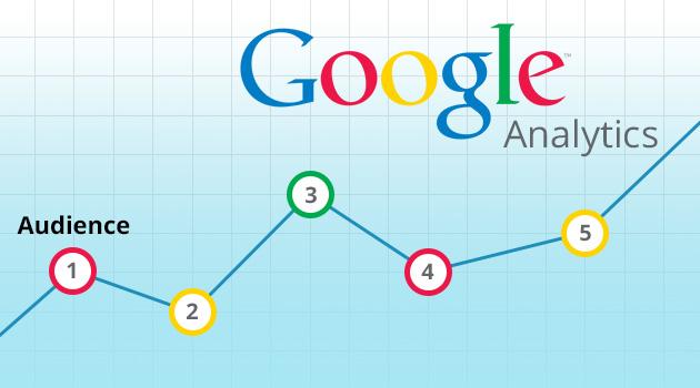 quang cao google display network phân tích khách hàng