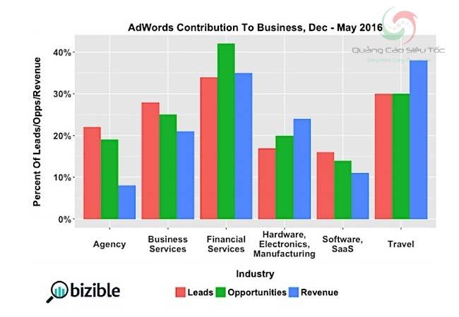 Quảng cáo Adwords trực tiếp mang doanh thu về cho doanh nghiệp