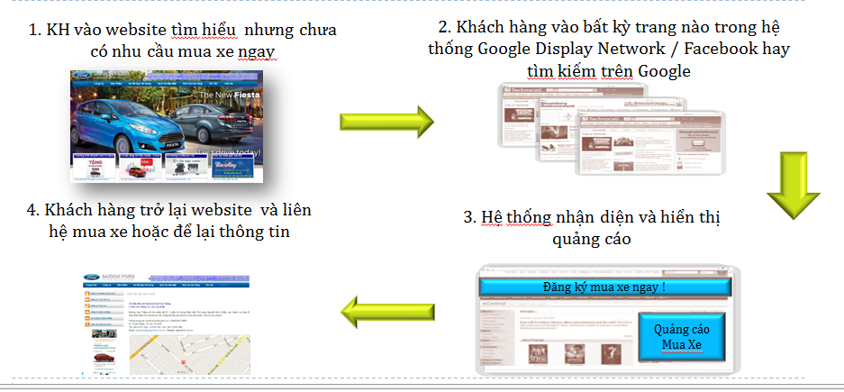 quang cao google remarketing