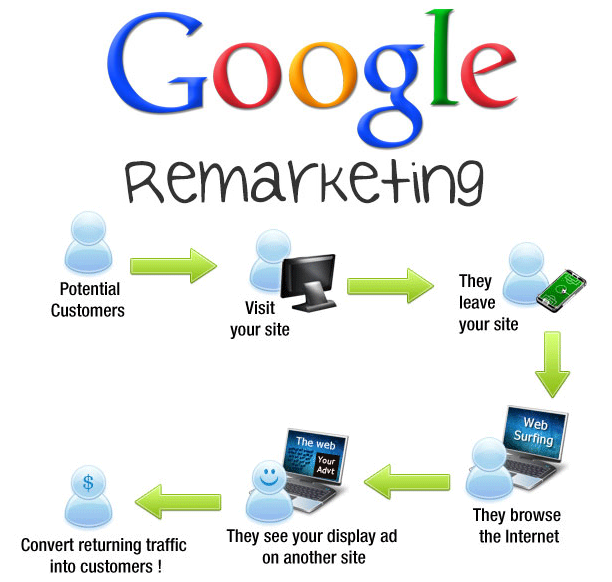 quang cao google remarketing