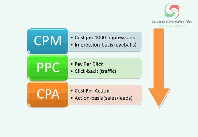 Quảng cáo google tính phí theo lượt click, lượt hành động và lượt hiển thị