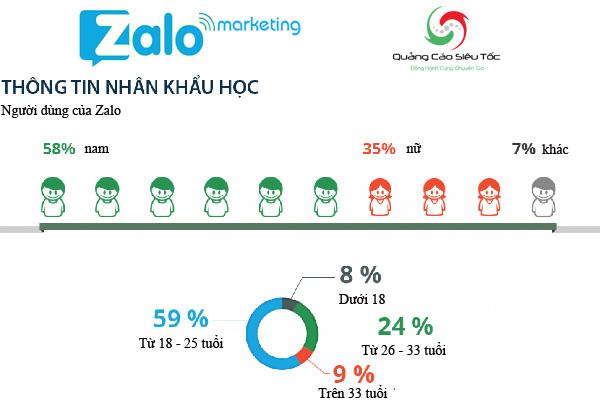 Nhân khẩu học người dung ZAlo