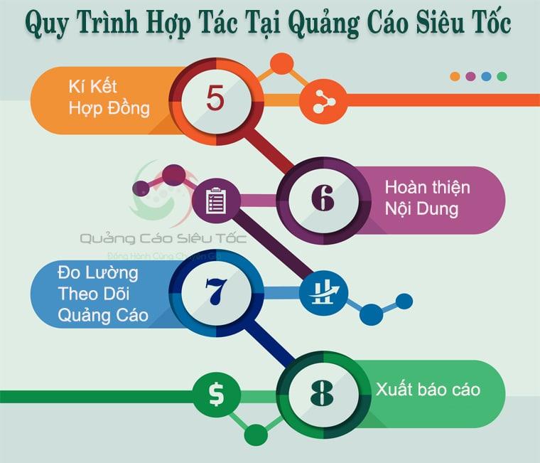 Bốn bước cuối trong quá trình triển khai dịch vụ tại Quảng Cáo Siêu Tốc