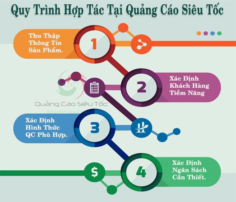 Bốn bước đầu tiên triển khai dịch vụ quảng cáo tại Quảng Cáo Siêu Tốc