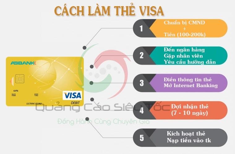 Các bước làm thẻ Visa cơ bản