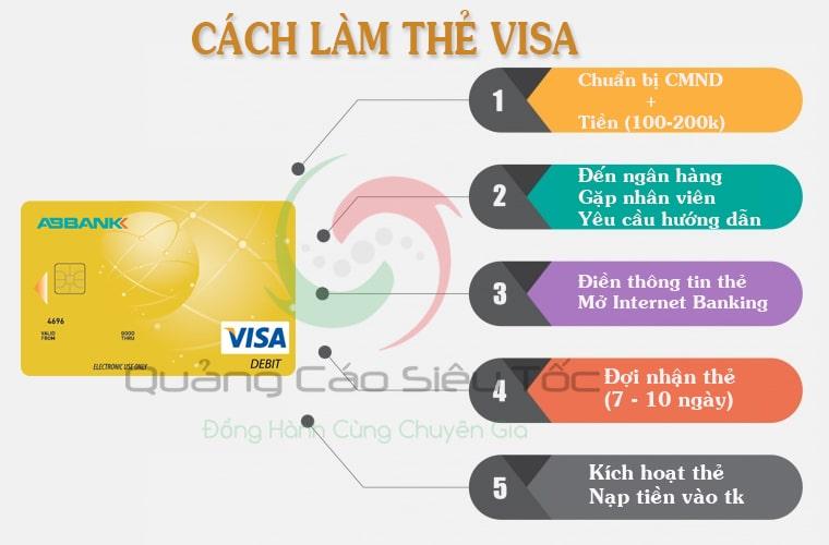 Thứ tự các bước cần làm để có thẻ visa