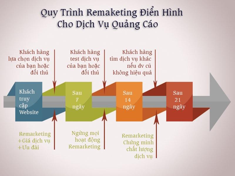 Quy trình remarketing gợi ý đối với dịch vụ quảng cáo
