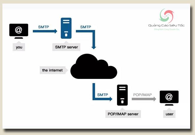 smtp gmail là một dạng giao thức gửi tin hiệu quả nhất