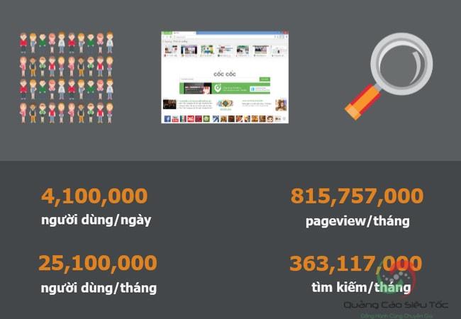 Số liệu người dùng quảng cáo Cốc Cốc