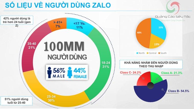 Tình hình người dùng Zalo theo giới tính và thu nhập