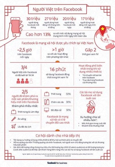 Người Việt Đang Sử Dụng Facebook Để Làm Gì?