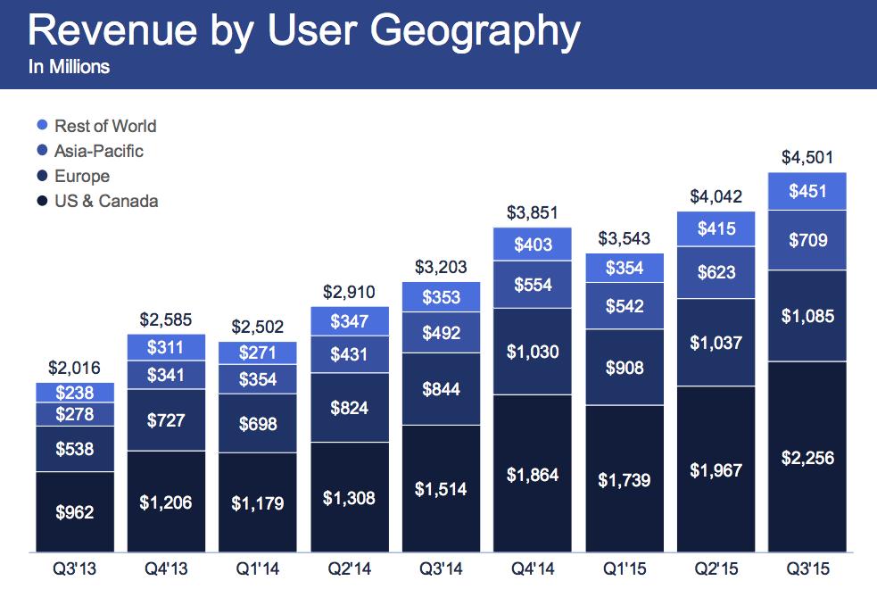 doanh thu quang cao facebook