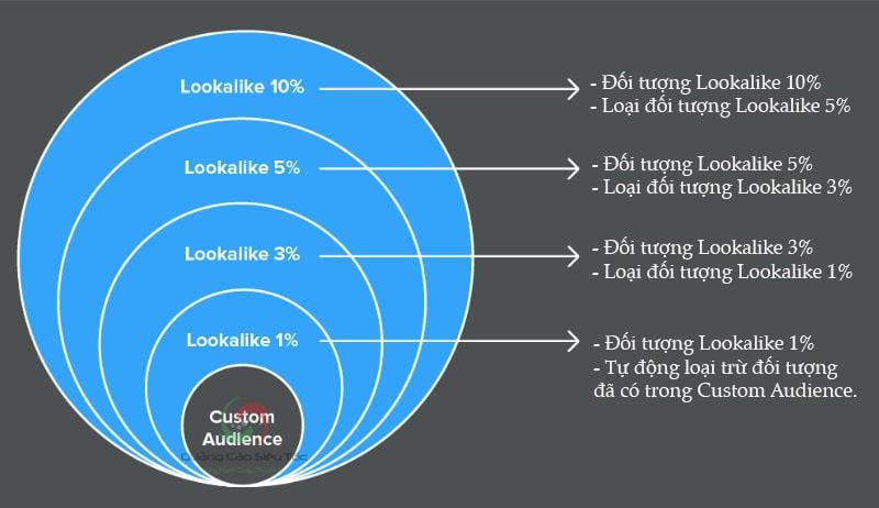 minh họa cách tạo đối tượng lookalike audience của youtube