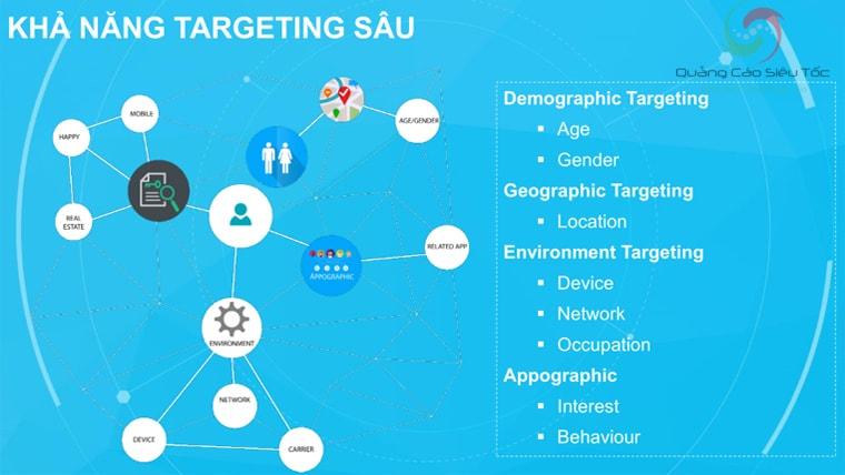 Khả năng target đối tượng của quảng cáo Zalo