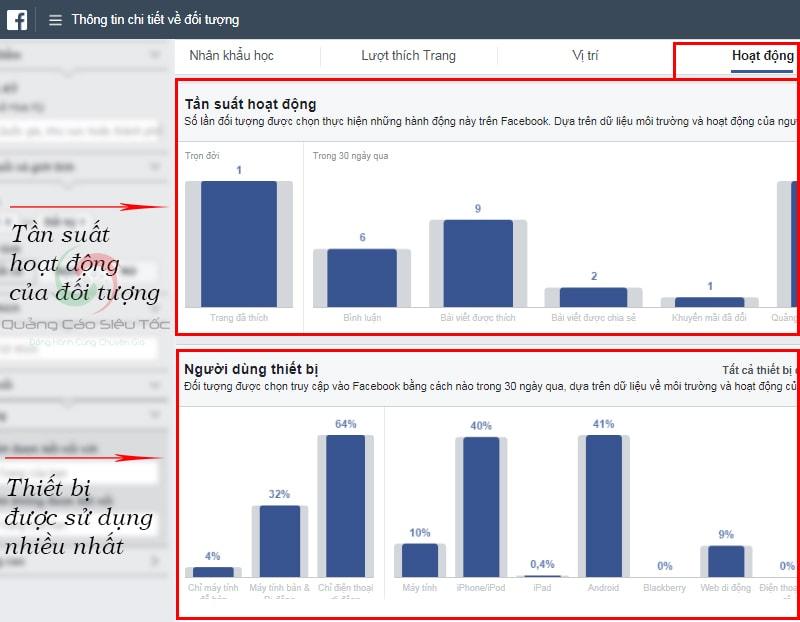 Một số thông tin trong mục Hoạt Động của Audience Insights Facebook