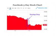 Apple Và Quảng Cáo Facebook Vướng Vào Chung Một Vấn Đề
