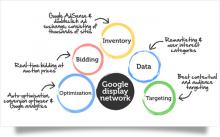 Google Display Network Và Các Bước Quảng Cáo Thành Công