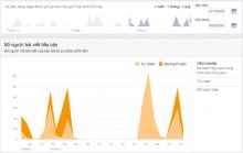 Những Lầm Tưởng Về Nội Dung Quảng Cáo Trên Facebook