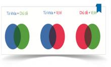 Ba độc chiêu Google Audience cho quảng cáo Google Display Network