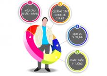 Công ty quảng cáo Google ở Tân Phú