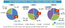 Quảng cáo Google tại Việt Nam