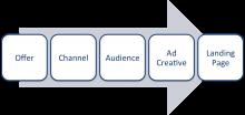 ROI trong quảng cáo Facebook giảm nhanh, phải làm sao? (P1)