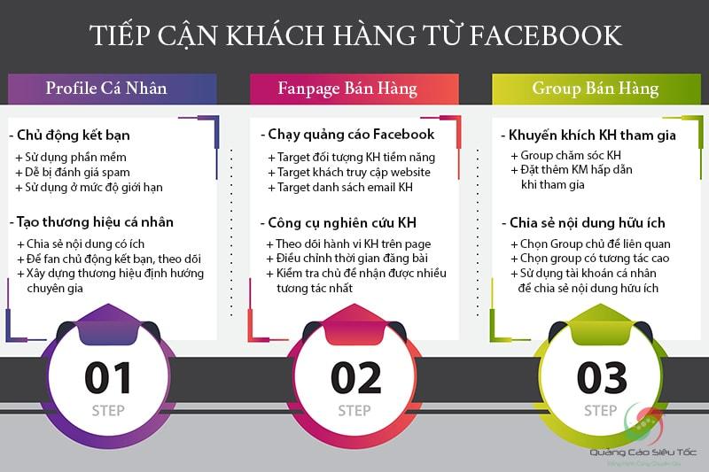 Tổng hợp cách tiếp cận khách hàng từ mỗi kênh bán hàng của Facebook
