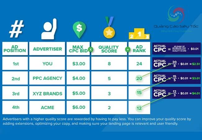 Quảng cáo Google được tính dựa trên giá thầu