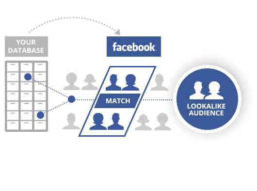 cach quang cao facebook 10 - lookalike audience