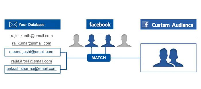 target tren quang cao facebook  1