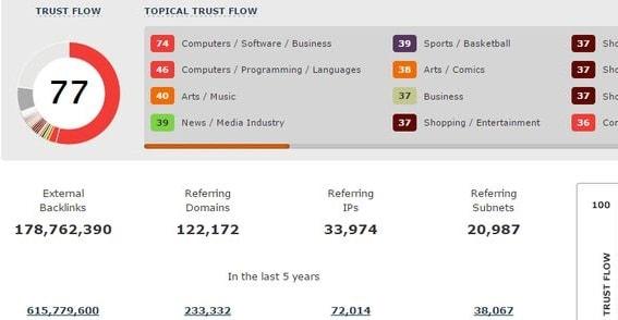 Trust Flow Là Gì? Tìm Kiếm Backlink Từ Các Site Uy Tín Nhất