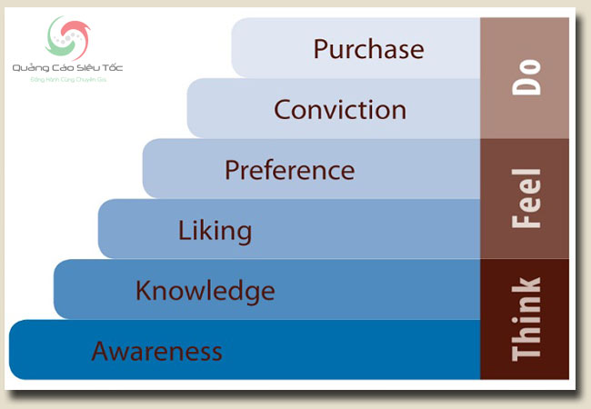 Quảng cáo là gì ? Nó có tác động thế nào ở từng giai đoạn mua hàng ?