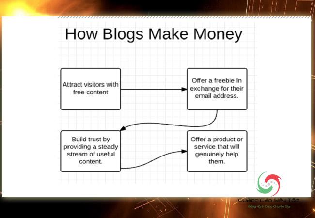 Viết blog kiếm tiền theo quy trình từng bước cơ bản