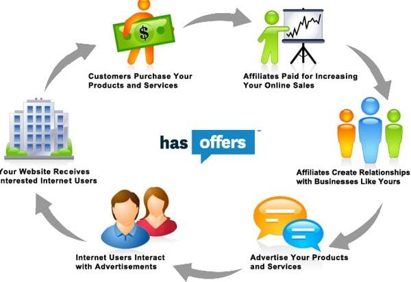 Ý tưởng kinh doanh dành cho người ít vốn sẽ tập trung chủ yếu vào marketing