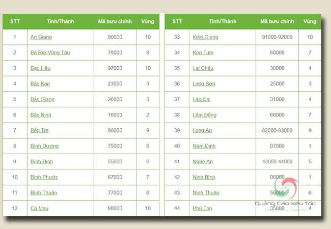 zip code là gì? mã bưu chính của các tỉnh thành Việt Nam xác định như thế nào