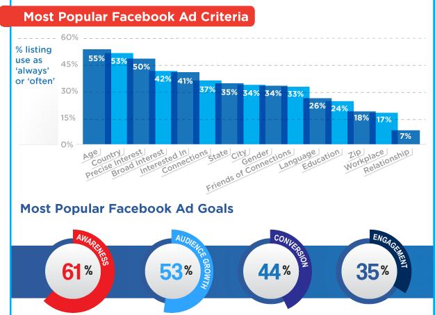Hướng dẫn quảng cáo facebook giá rẻ