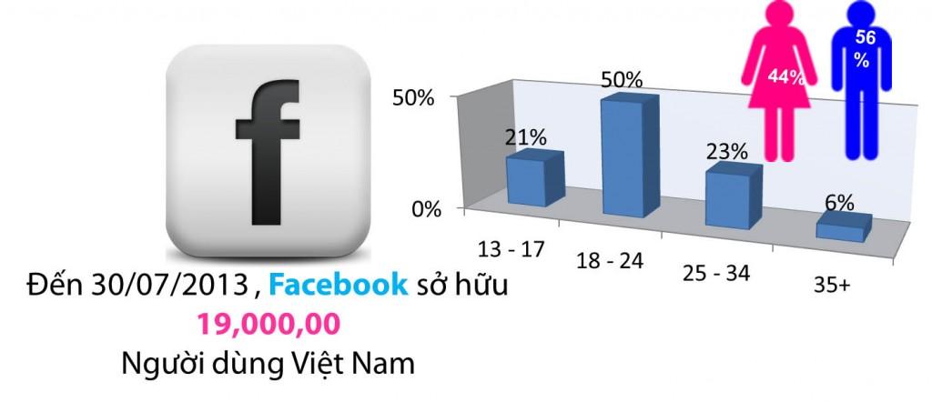 Thống kê Facebook tới 30-07-2013| Quảng Cáo Siêu Tốc.Com